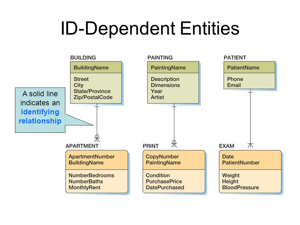 ID-Dependent Entities A solid line indicates an identifying relationship