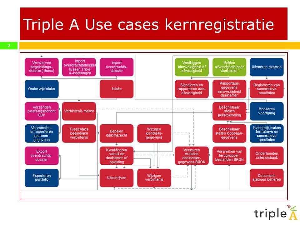 7 Triple A Use cases kernregistratie
