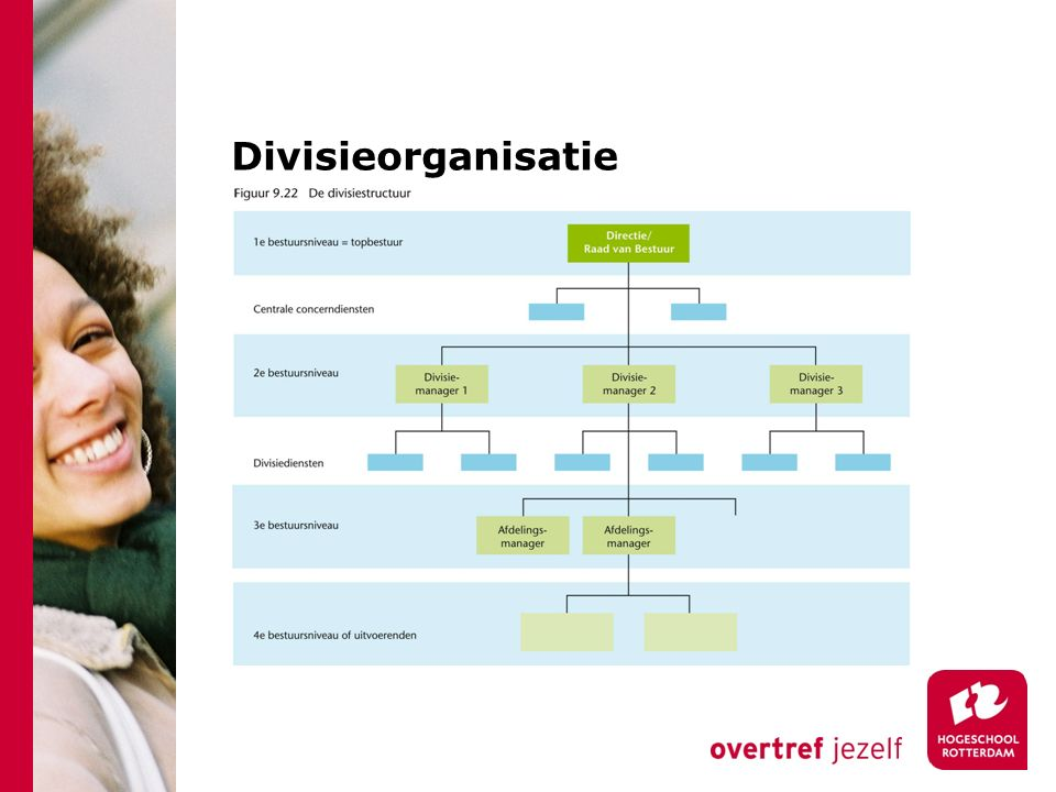 Divisieorganisatie