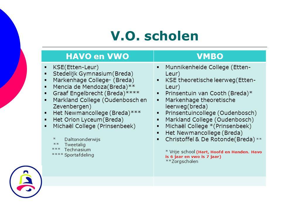 V.O. scholen HAVO en VWOVMBO  KSE(Etten-Leur)  Stedelijk Gymnasium(Breda)  Markenhage College * (Breda)  Mencia de Mendoza(Breda)**  Graaf Engelb