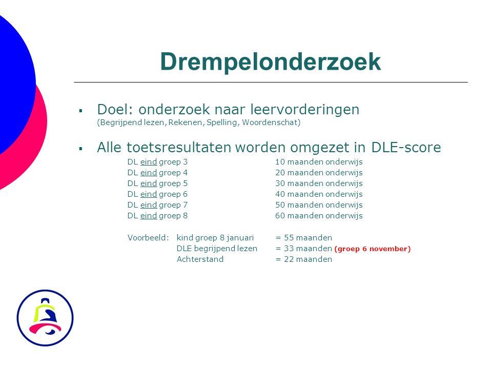 Drempelonderzoek  Doel: onderzoek naar leervorderingen (Begrijpend lezen, Rekenen, Spelling, Woordenschat)  Alle toetsresultaten worden omgezet in D