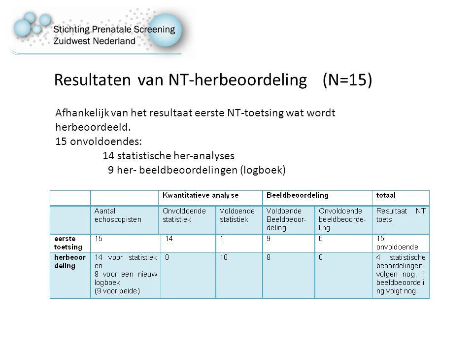 Resultaten van NT-herbeoordeling (N=15) Afhankelijk van het resultaat eerste NT-toetsing wat wordt herbeoordeeld.