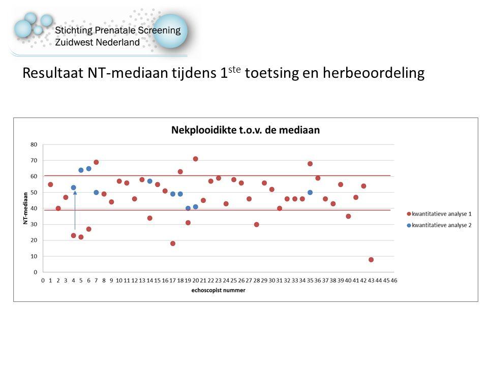 Resultaat NT-mediaan tijdens 1 ste toetsing en herbeoordeling