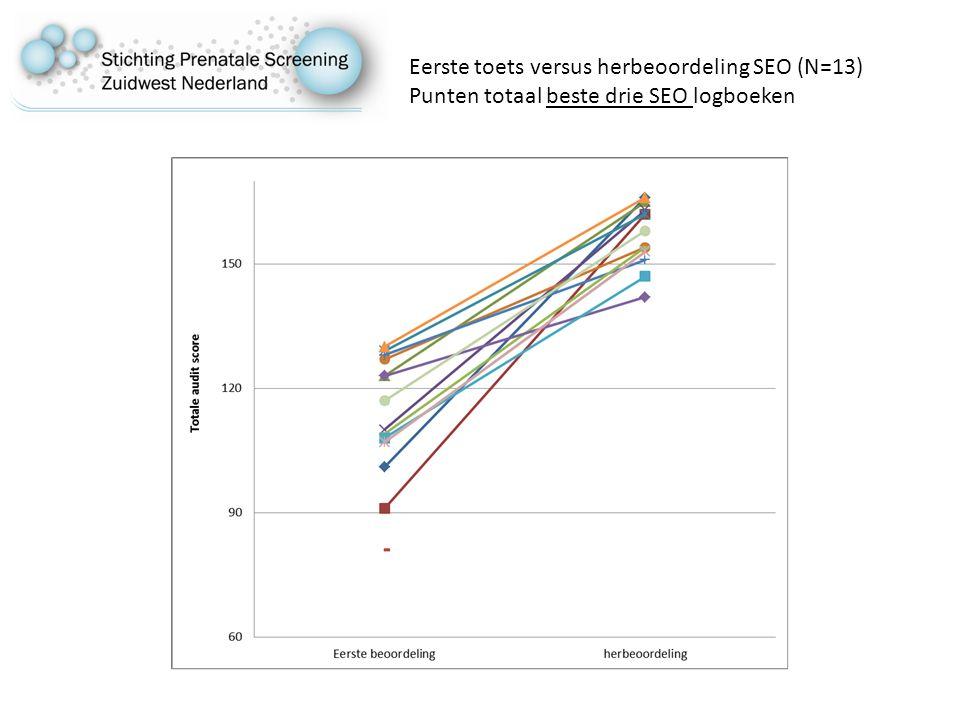 Eerste toets versus herbeoordeling SEO (N=13) Punten totaal beste drie SEO logboeken