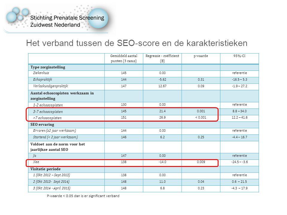 Het verband tussen de SEO-score en de karakteristieken Gemiddeld aantal punten (3 casus) Regressie - coëfficient (B) p waarde95%-CI Type zorginstelling Ziekenhuis 1450.00 referentie Echopraktijk 144-5.620.31-16.5 – 5.3 Verloskundigenpraktijk 14712.670.09-1.9 – 27.2 Aantal echoscopisten werkzaam in zorginstelling 1-2 echoscopisten 1300.00 referentie 3-7 echoscopisten 14521.40.0018.8 – 34.0 >7 echoscopisten 15126.9< 0.00112.2 – 41.6 SEO ervaring Ervaren (≥2 jaar werkzaam) 1440.00 referentie Startend (< 2 jaar werkzaam) 1466.20.25-4.4 – 16.7 Voldoet aan de norm voor het jaarlijkse aantal SEO Ja 1470.00 referentie Nee 138-14.00.009-24.5 – -3.6 Visitatie periode 1 (Okt 2012 – Sept 2013) 1380.00 referentie 2 (Okt 2013- Sept 2014) 14811.00.040.6 – 21.5 3 (Okt 2014 - April 2015) 1486.80.23-4.3 – 17.9 P-waarde < 0.05 dan is er significant verband