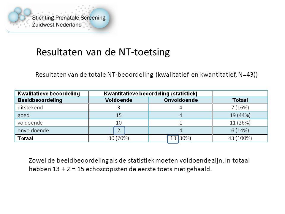 Resultaten van de NT-toetsing Resultaten van de totale NT-beoordeling (kwalitatief en kwantitatief, N=43)) Zowel de beeldbeoordeling als de statistiek moeten voldoende zijn.