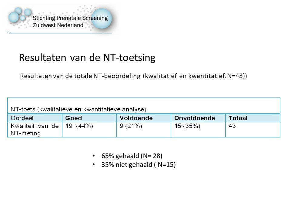 Resultaten van de NT-toetsing Resultaten van de totale NT-beoordeling (kwalitatief en kwantitatief, N=43))