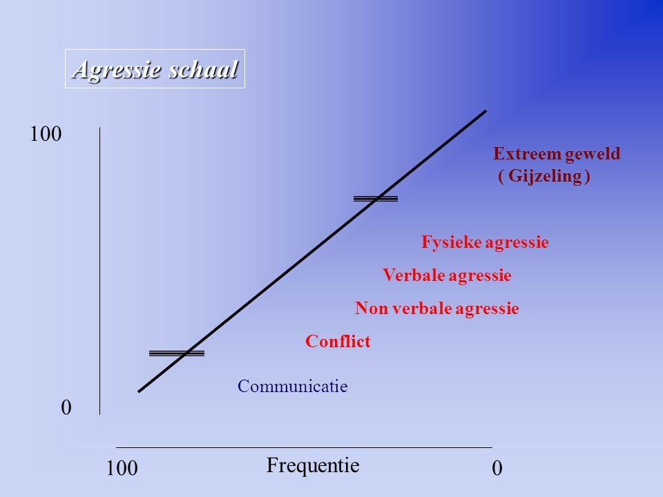 Agressie schaal 0 100 Communicatie Conflict Non verbale agressie Verbale agressie Fysieke agressie Extreem geweld ( Gijzeling ) Frequentie 1000