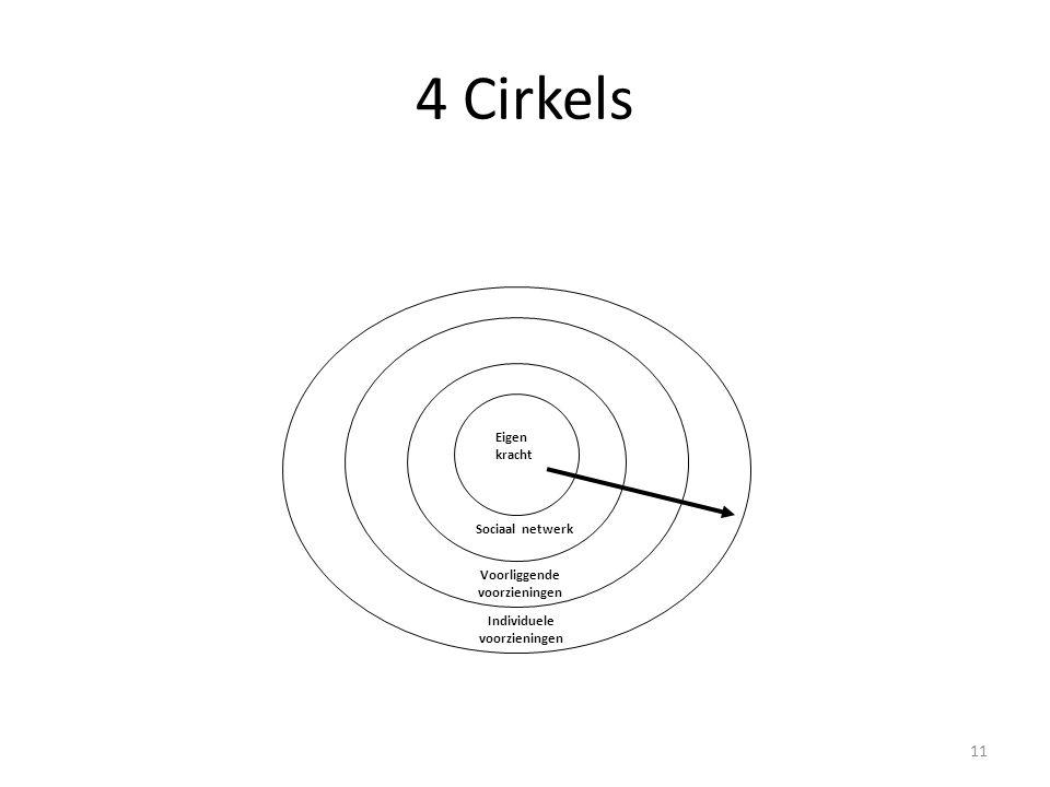 4 Cirkels 11 Eigen kracht Sociaal netwerk Voorliggende voorzieningen Individuele voorzieningen