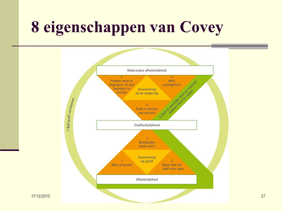 17/12/2015 drs. Sander van der Geest27 8 eigenschappen van Covey
