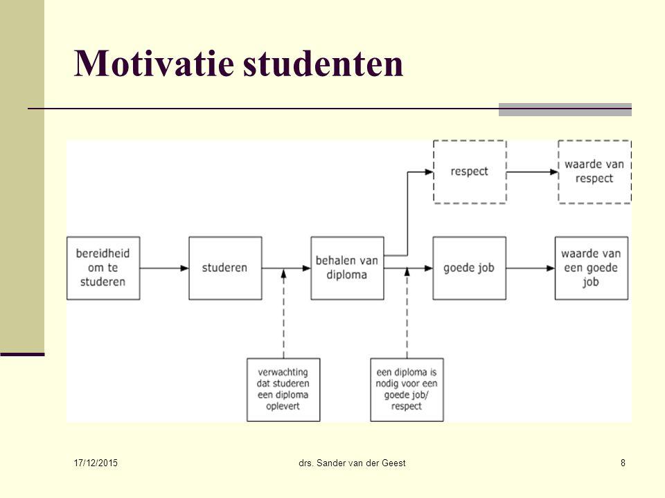 17/12/2015 drs. Sander van der Geest8 Motivatie studenten