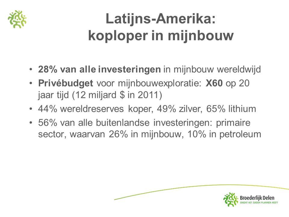 Latijns-Amerika: koploper in mijnbouw 28% van alle investeringen in mijnbouw wereldwijd Privébudget voor mijnbouwexploratie: X60 op 20 jaar tijd (12 m