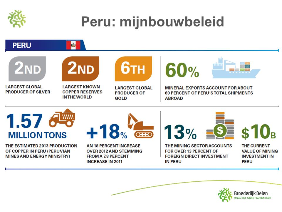 Peru: mijnbouwbeleid