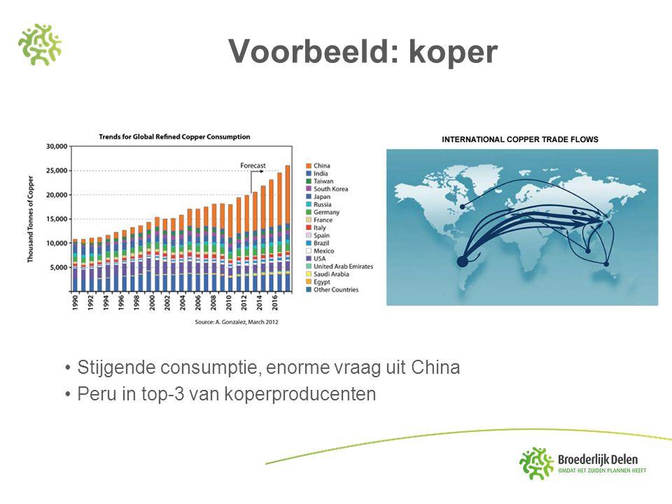 Voorbeeld: koper Stijgende consumptie, enorme vraag uit China Peru in top-3 van koperproducenten