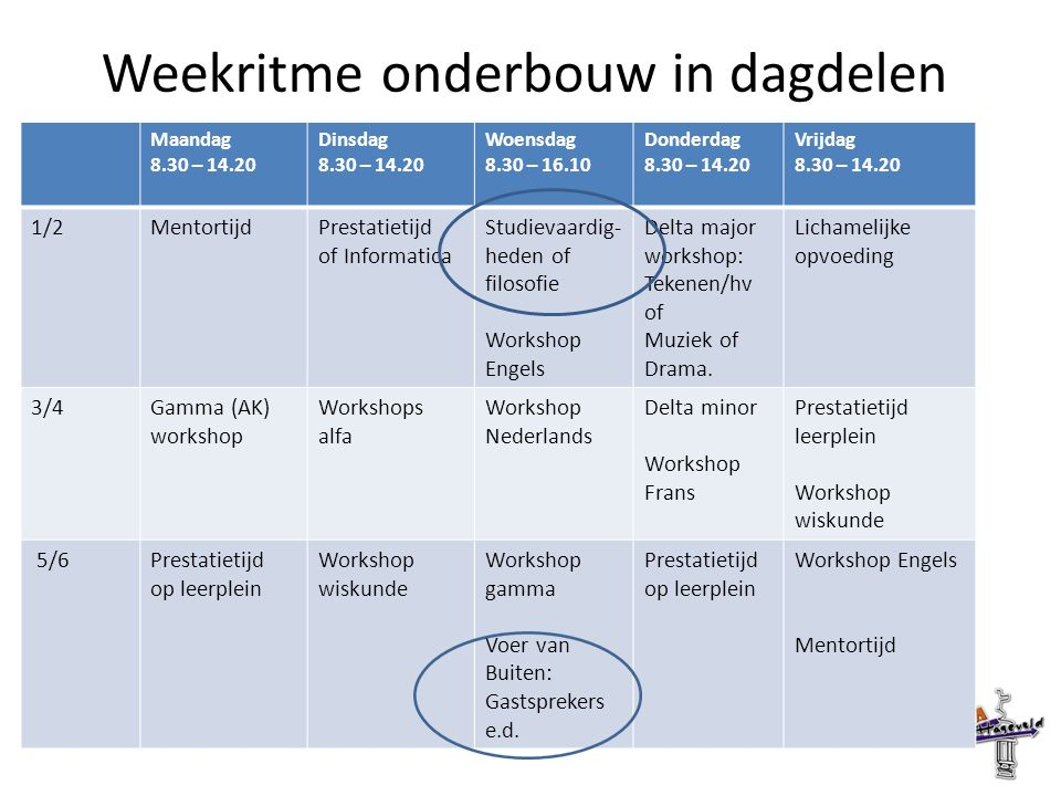 Weekritme onderbouw in dagdelen Maandag 8.30 – 14.20 Dinsdag 8.30 – 14.20 Woensdag 8.30 – 16.10 Donderdag 8.30 – 14.20 Vrijdag 8.30 – 14.20 1/2MentortijdPrestatietijd of Informatica Studievaardig- heden of filosofie Workshop Engels Delta major workshop: Tekenen/hv of Muziek of Drama.