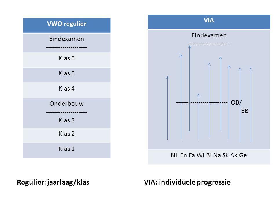Aanmelden voor VIA.1. Digitaal intakeformulier VIA invullen (binnenkort op Hageveld-site) 2.