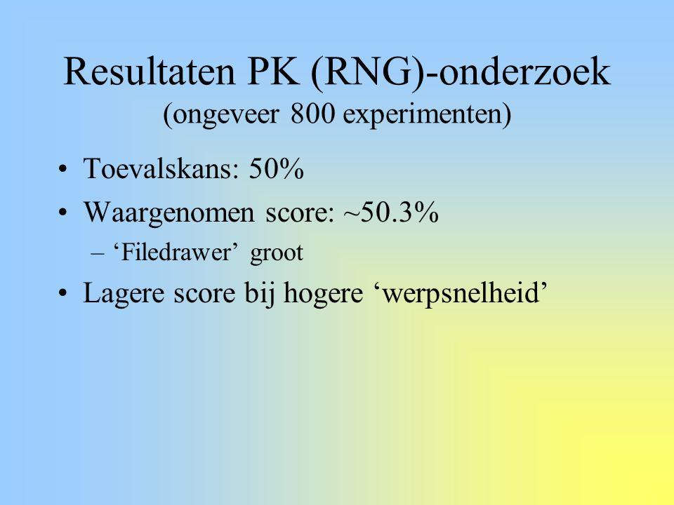 Resultaten PK (RNG)-onderzoek (ongeveer 800 experimenten) Toevalskans: 50% Waargenomen score: ~50.3% –'Filedrawer' groot Lagere score bij hogere 'werpsnelheid'