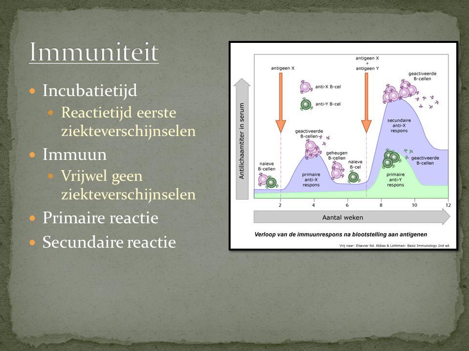 Incubatietijd Reactietijd eerste ziekteverschijnselen Immuun Vrijwel geen ziekteverschijnselen Primaire reactie Secundaire reactie