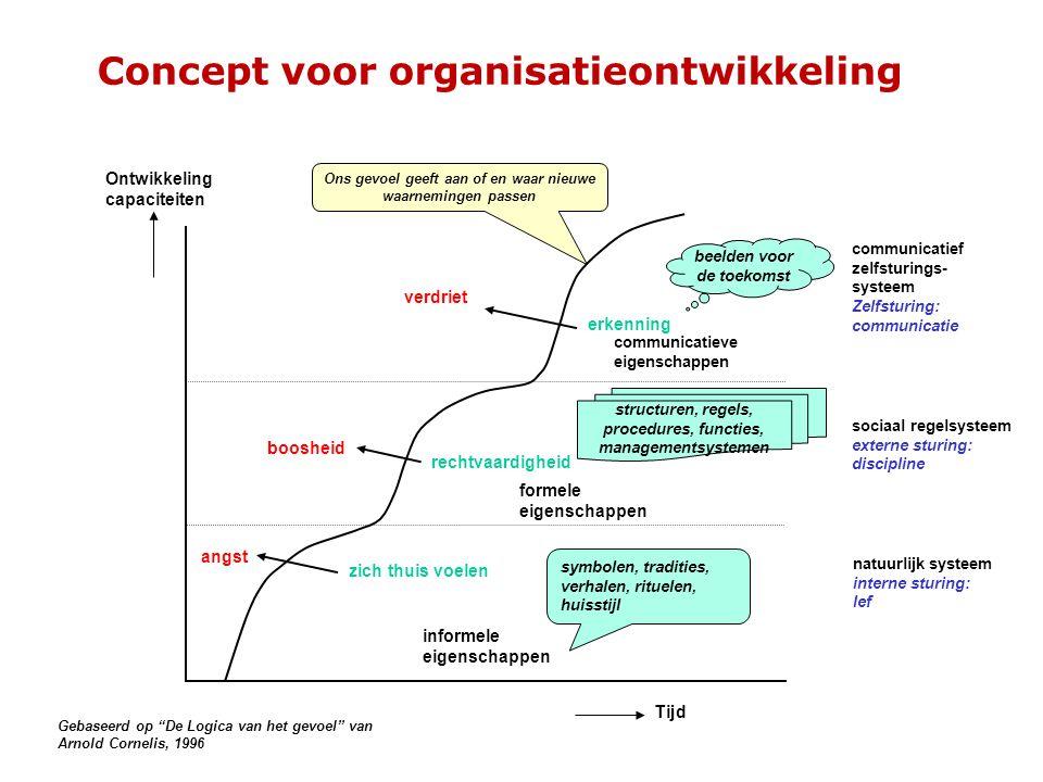 structuren, regels, procedures, functies, managementsystemen formele eigenschappen Concept voor organisatieontwikkeling Tijd Ontwikkeling capaciteiten