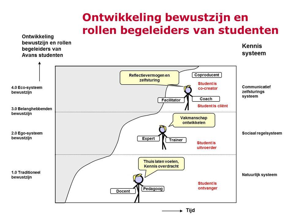 Ontwikkeling bewustzijn en rollen begeleiders van studenten