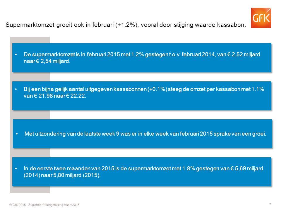 2 Supermarktomzet groeit ook in februari (+1.2%), vooral door stijging waarde kassabon.