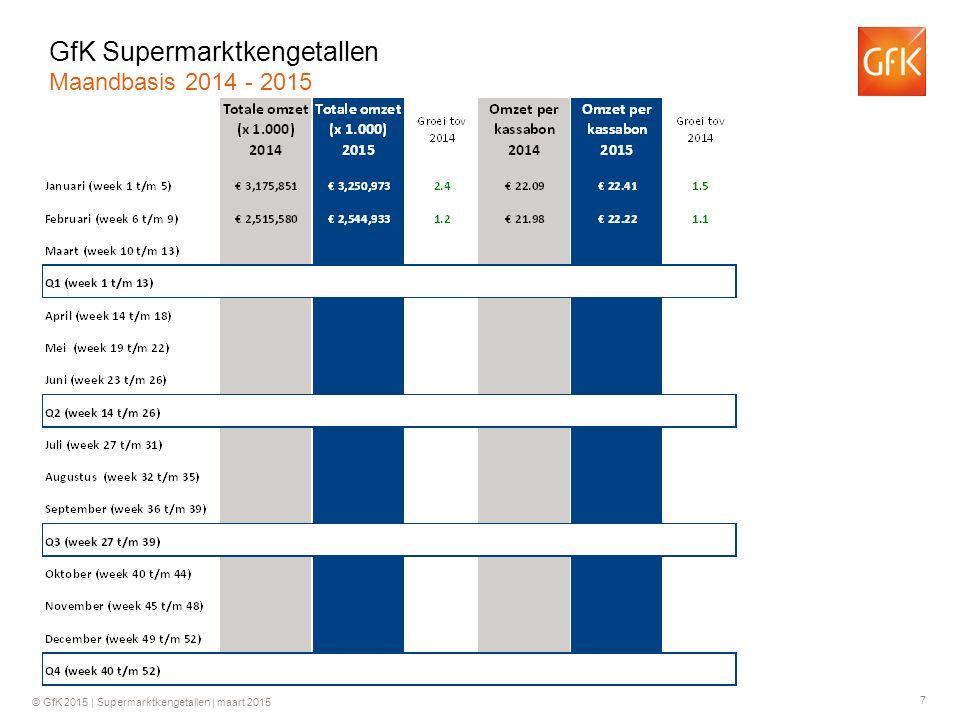 7 © GfK 2015 | Supermarktkengetallen | maart 2015 GfK Supermarktkengetallen Maandbasis 2014 - 2015