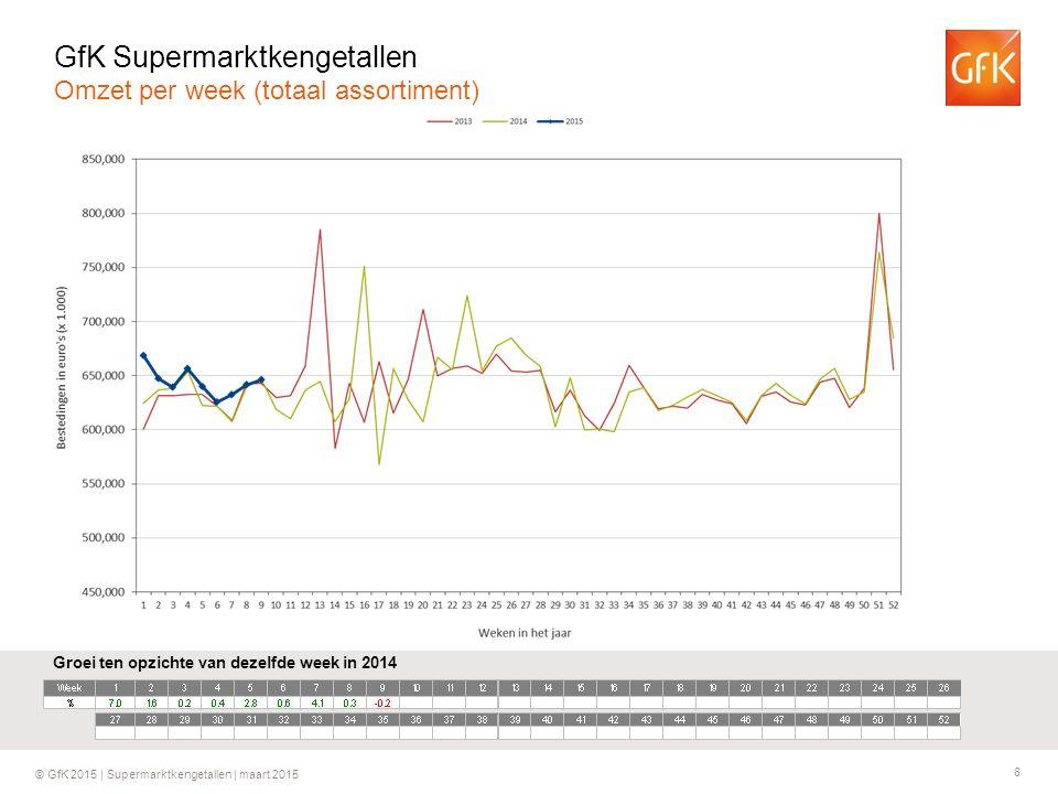 8 © GfK 2015 | Supermarktkengetallen | maart 2015 Groei ten opzichte van dezelfde week in 2014 GfK Supermarktkengetallen Omzet per week (totaal assortiment)