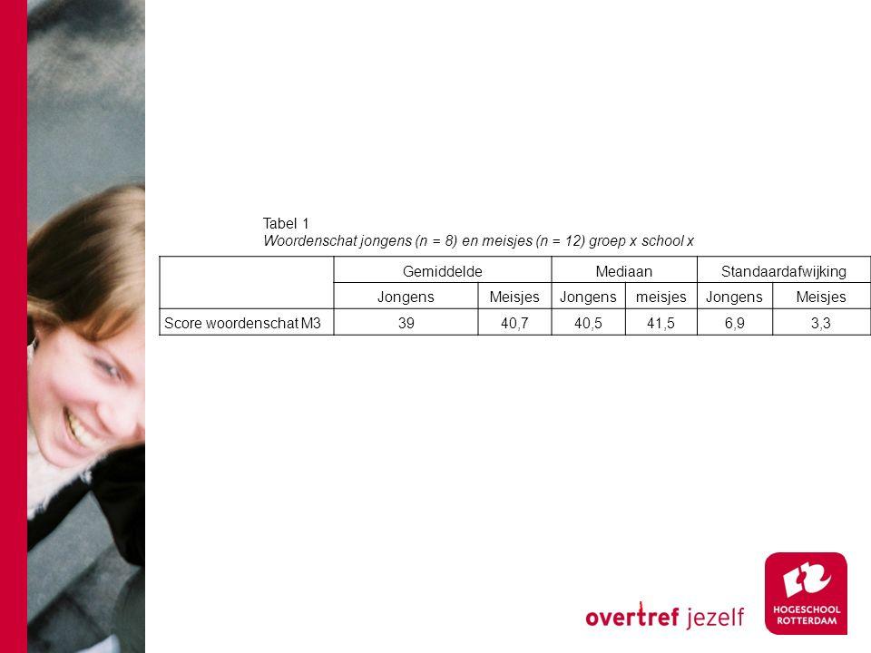 Gemiddelde Mediaan Standaardafwijking JongensMeisjes Jongensmeisjes JongensMeisjes Score woordenschat M33940,740,541,56,93,3 Tabel 1 Woordenschat jong