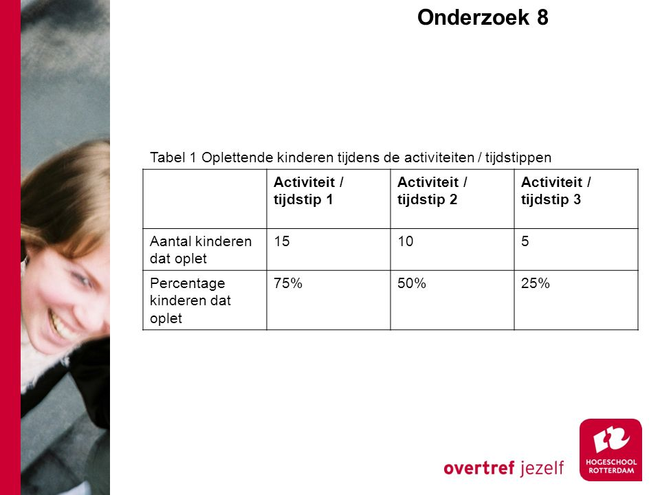 Onderzoek 8e Activiteit / tijdstip 1 Activiteit / tijdstip 2 Activiteit / tijdstip 3 Aantal kinderen dat oplet 15105 Percentage kinderen dat oplet 75%