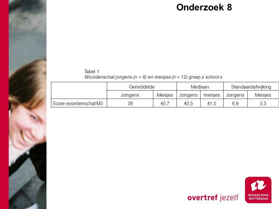 Gemiddelde Mediaan Standaardafwijking JongensMeisjes Jongensmeisjes JongensMeisjes Score woordenschat M33940,740,541,56,93,3 Tabel 1 Woordenschat jongens (n = 8) en meisjes (n = 12) groep x school x