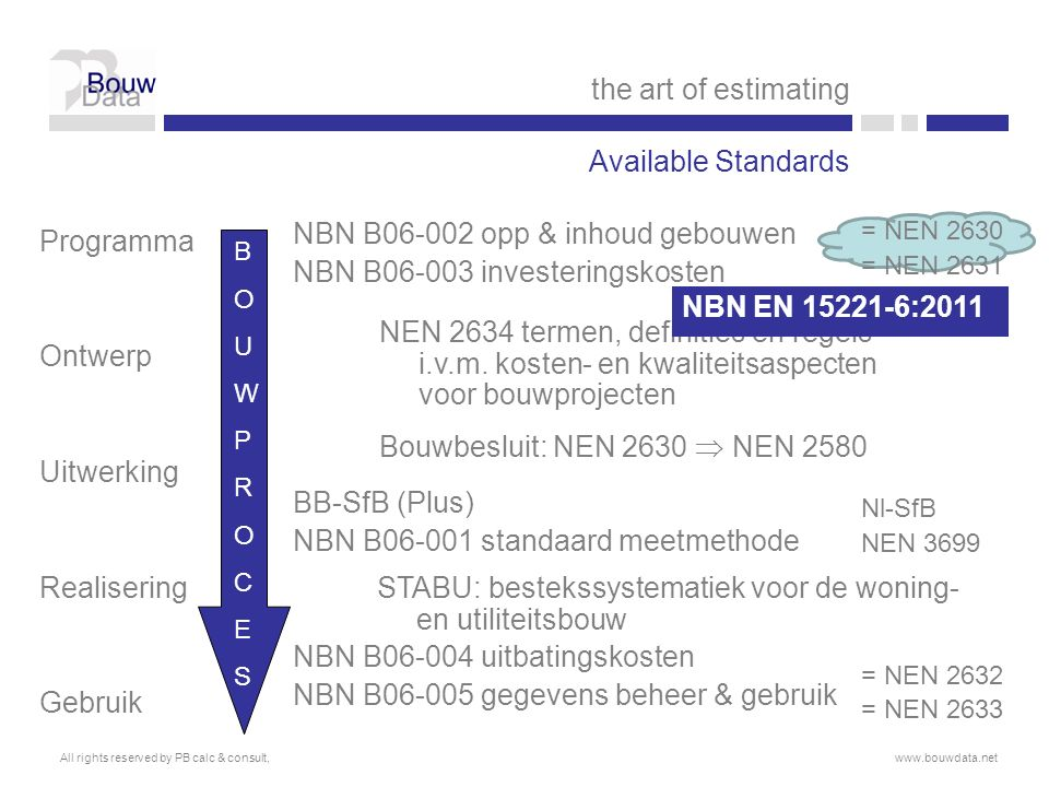 Programma Ontwerp Uitwerking Realisering Gebruik NBN B06-002 opp & inhoud gebouwen NBN B06-003 investeringskosten BB-SfB (Plus) NBN B06-001 standaard meetmethode NBN B06-004 uitbatingskosten NBN B06-005 gegevens beheer & gebruik = NEN 2630 = NEN 2631 Nl-SfB NEN 3699 = NEN 2632 = NEN 2633 NEN 2634 termen, definities en regels i.v.m.