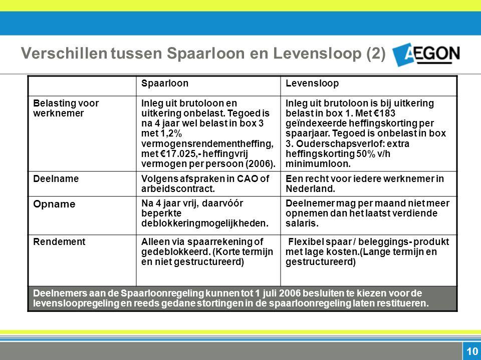 10 SpaarloonLevensloop Belasting voor werknemer Inleg uit brutoloon en uitkering onbelast.