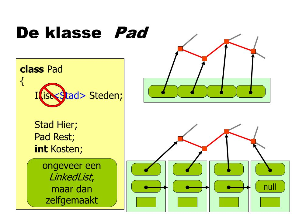 De klasse Pad class Pad { IList Steden; Stad Hier; Pad Rest; int Kosten; null ongeveer een LinkedList, maar dan zelfgemaakt