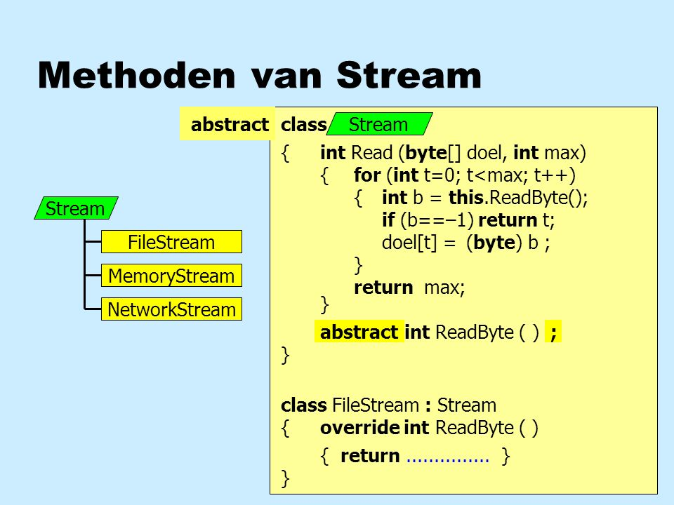 Methoden van Stream Stream FileStream MemoryStream NetworkStream class FileStream { } int Read (byte[] doel, int max) { } for (int t=0; t<max; t++) { } int b = this.ReadByte(); if (b==–1) return t; doel[t] =b ; (byte) return max; Stream int ReadByte ( )virtual class FileStream : Stream { } override int ReadByte ( ) { return...............