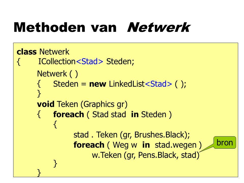 Methoden van Netwerk class Netwerk { ICollection Steden; Netwerk ( ) { } void Teken (Graphics gr) { } Steden = new LinkedList ( ); foreach ( Stad stad
