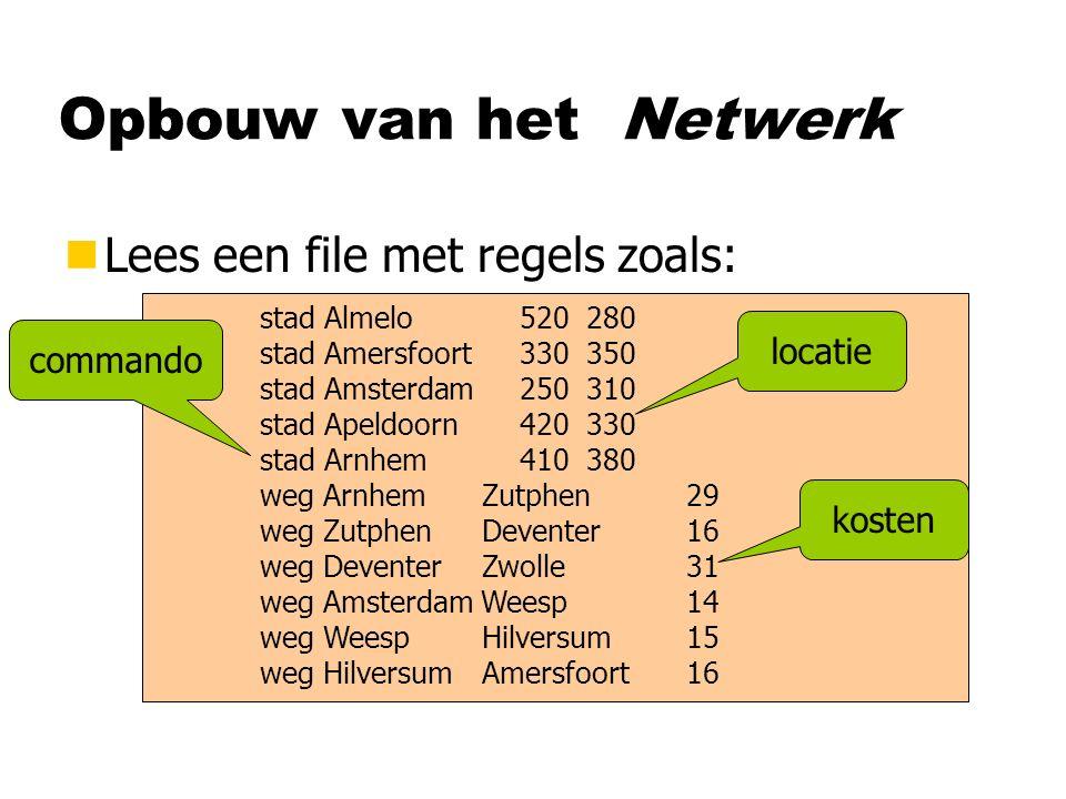 Opbouw van het Netwerk nLees een file met regels zoals: stad Almelo 520 280 stad Amersfoort 330 350 stad Amsterdam 250 310 stad Apeldoorn 420 330 stad