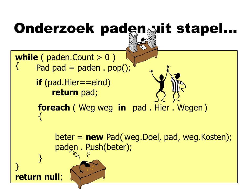 Onderzoek paden uit stapel... while ( paden.Count > 0 ) Pad pad = paden. pop(); if (pad.Hier==eind) return pad; beter = new Pad( paden. Push(beter); p
