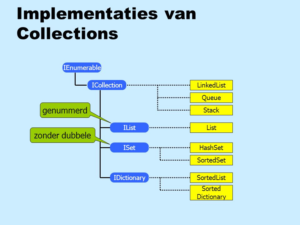 Implementaties van Collections IEnumerable LinkedList Queue Stack List HashSet SortedSet SortedList Sorted Dictionary IList ISet IDictionary ICollection genummerd zonder dubbele