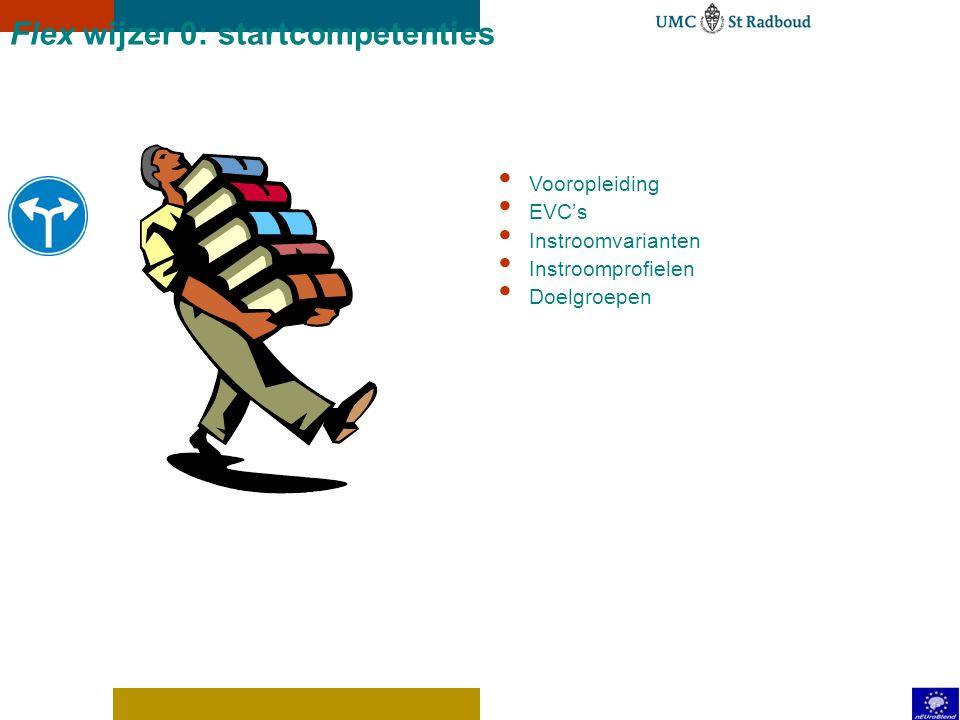 Flex wijzers Elsewhere Gained Competences, Entry level, Advance Knowledge E (exit-)competences Level Voorwaardelijke know-how Assessment & TestingTest