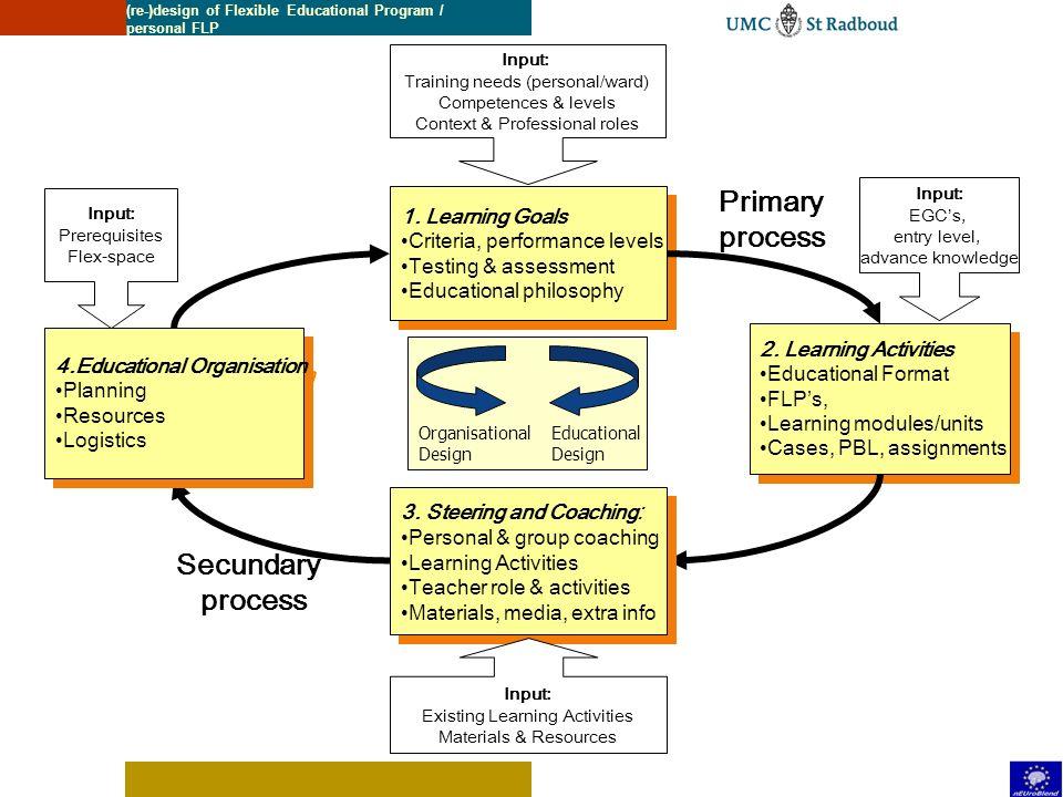 Flex configuratie (2) Pool van studiecoaches Verantwoordelijk voor het bepalen van - individuele - leerwegen en studeerbare opleidingstrajecten Rollen