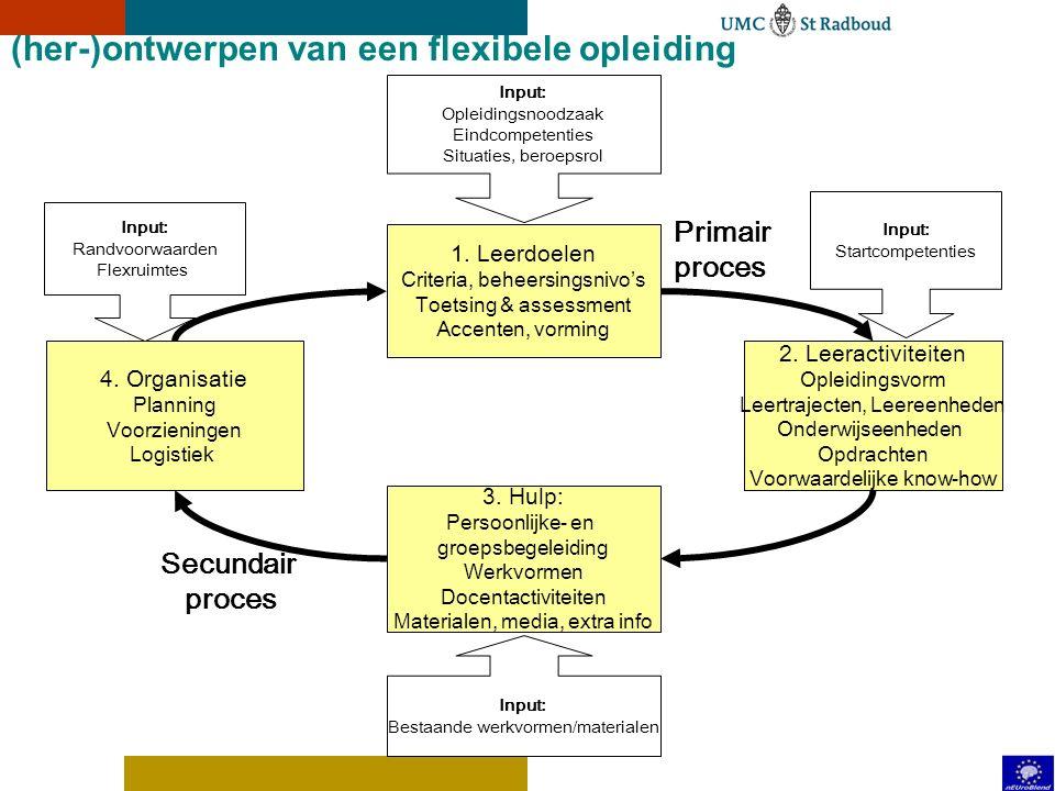 Flexible education (2) Flex variabelen Flexibele leerweg X, Y Huidige-Gewenste Flexibiliteitsruimte X of Y Strategische doelen Knowhow staf Ondersteun