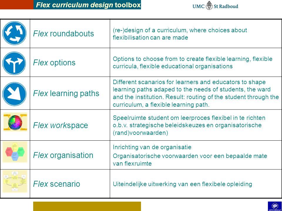 (her-)ontwerpen van een flexibele opleiding Input: Opleidingsnoodzaak Eindcompetenties Situaties, beroepsrol 1. Leerdoelen Criteria, beheersingsnivo's