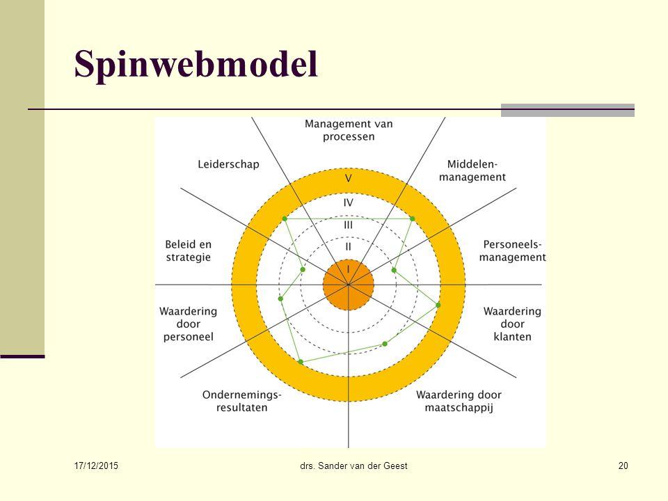17/12/2015 drs. Sander van der Geest20 Spinwebmodel