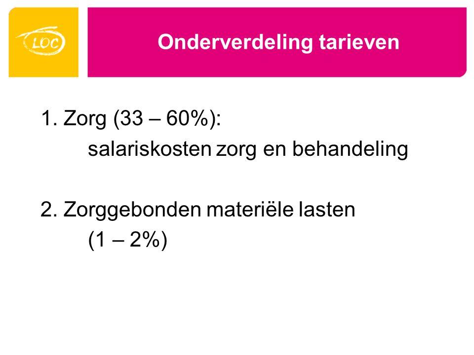 Onderverdeling tarieven 1. Zorg (33 – 60%): salariskosten zorg en behandeling 2. Zorggebonden materiële lasten (1 – 2%)