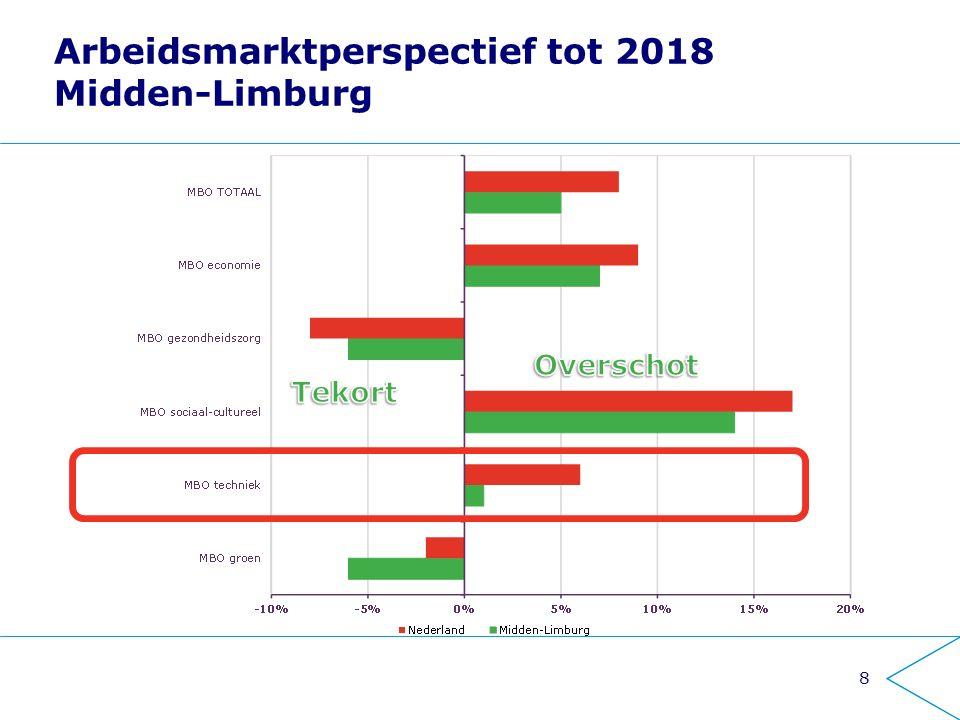 Jeroen van den Berg - MakeTech19 Kernboodschappen Relatief veel techniek in Midden-Limburg Tekorten op middellange termijn minder groot dan eerder gedacht.