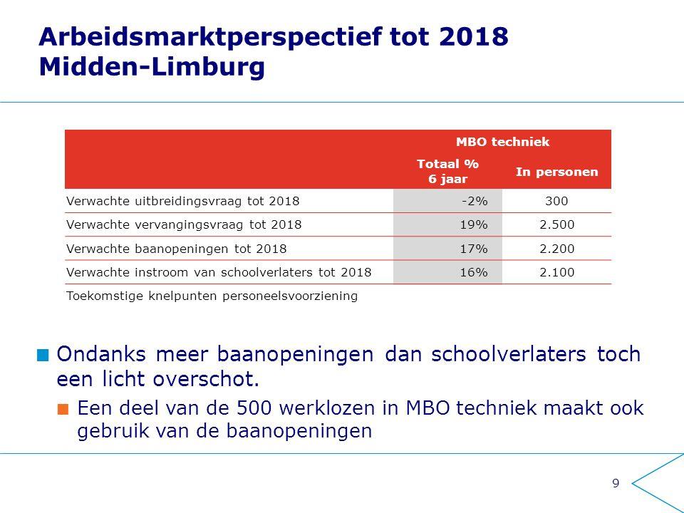 Tekorten zijn kleiner dan gedacht Reden 1: Economische groei valt tegen Weinig tot geen uitbreidingsvraag Reden 2: Horizon tot 2018 is te kort Langer doorwerken van ouderen, probleem schuift door Jeroen van den Berg - MakeTech10