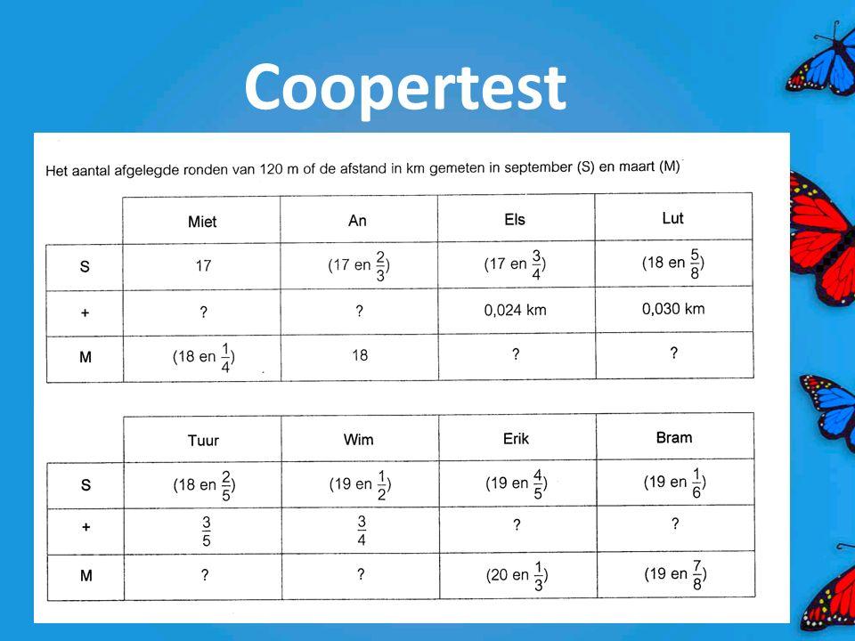 Hoeveel ronden liep Tuur tijdens de Coopertest van maart?