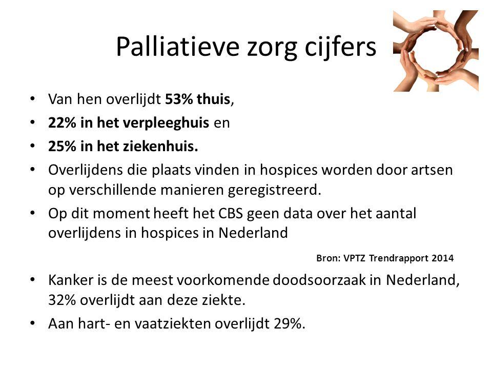 Palliatieve zorg cijfers Van hen overlijdt 53% thuis, 22% in het verpleeghuis en 25% in het ziekenhuis.