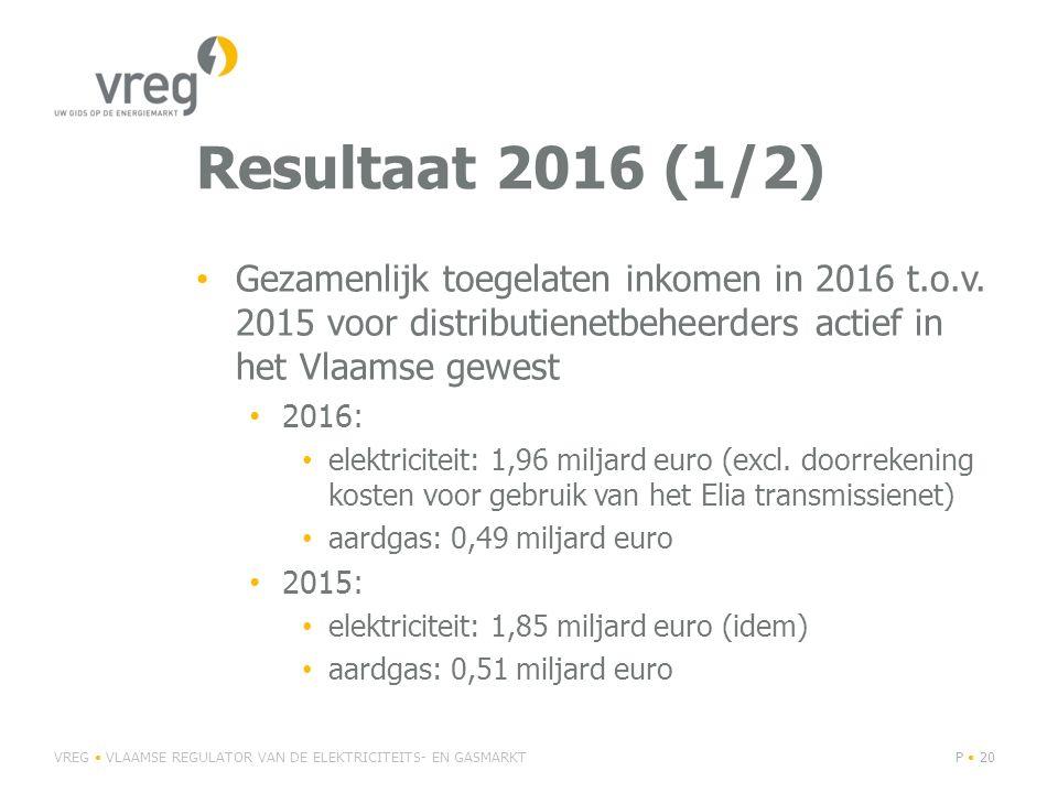 Resultaat 2016 (1/2) Gezamenlijk toegelaten inkomen in 2016 t.o.v. 2015 voor distributienetbeheerders actief in het Vlaamse gewest 2016: elektriciteit