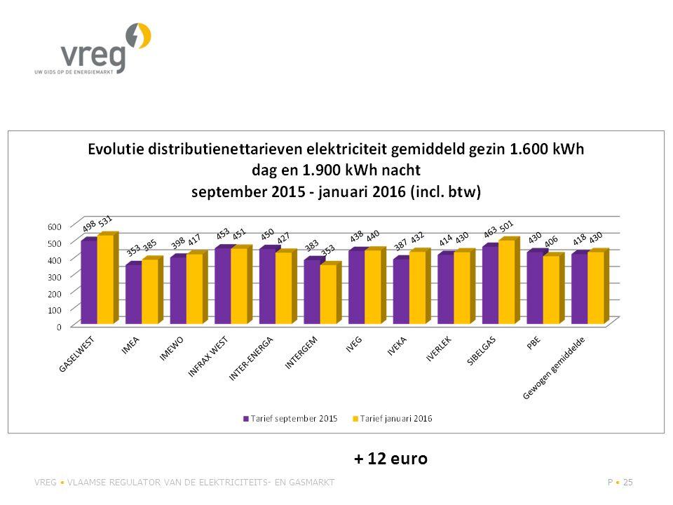 VREG VLAAMSE REGULATOR VAN DE ELEKTRICITEITS- EN GASMARKTP 25 + 12 euro